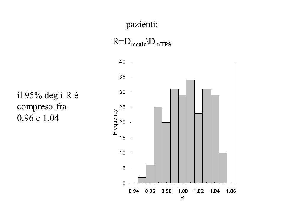 pazienti: R=D mcalc \D mTPS il 95% degli R è compreso fra 0.96 e 1.04