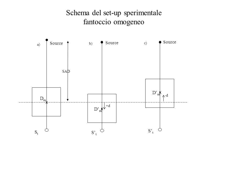 -d. StSt x DmDm c) Source SAD Source a) StSt x DmDm b) +d. StSt x DmDm Source Schema del set-up sperimentale fantoccio omogeneo