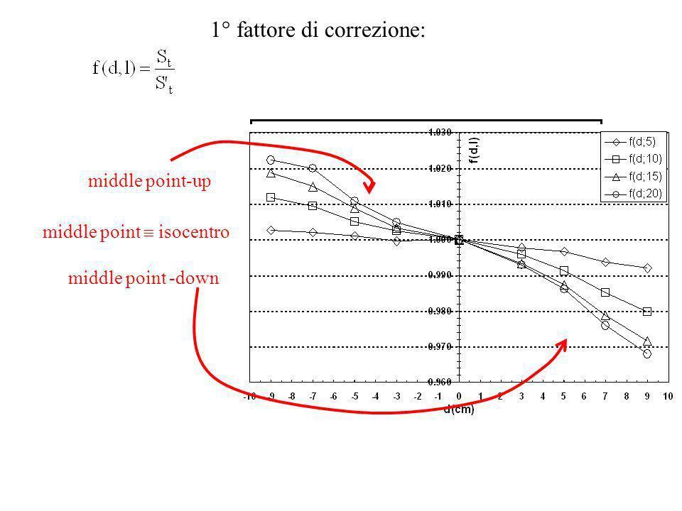 SAD Source a) StSt x DmDm b) +d. StSt x DmDm Source 2° fattore di correzione