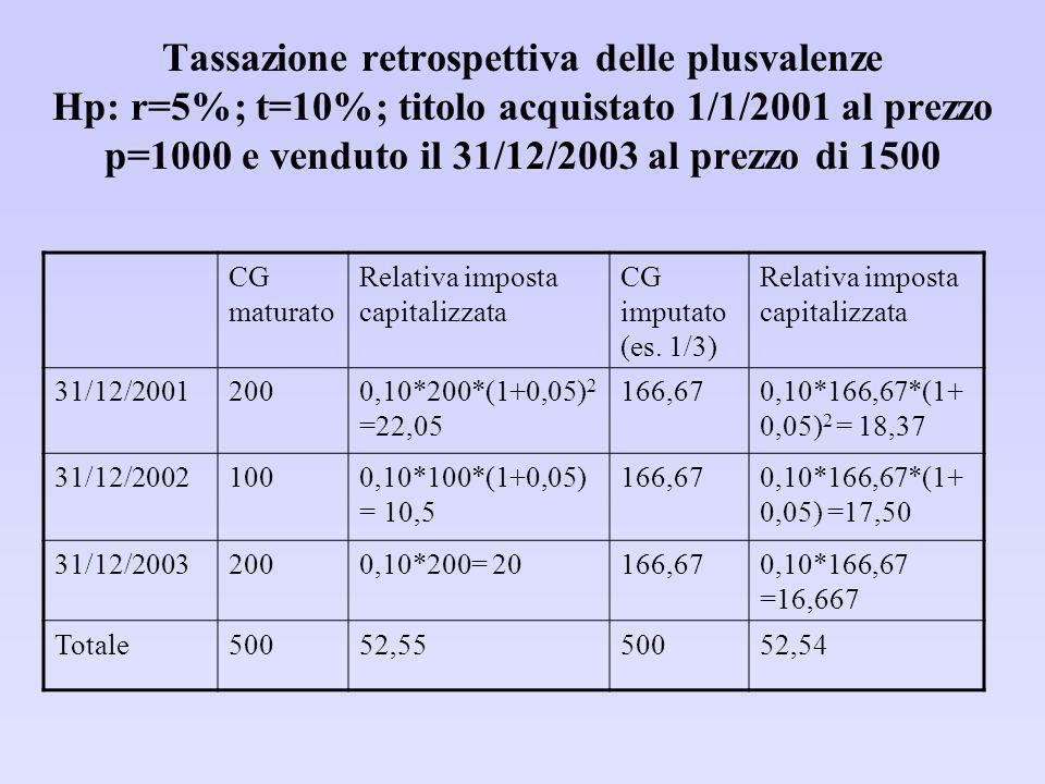Riforma 1998: principali obiettivi Prima della riforma: le plusvalenze erano generalmente escluse dal prelievo.