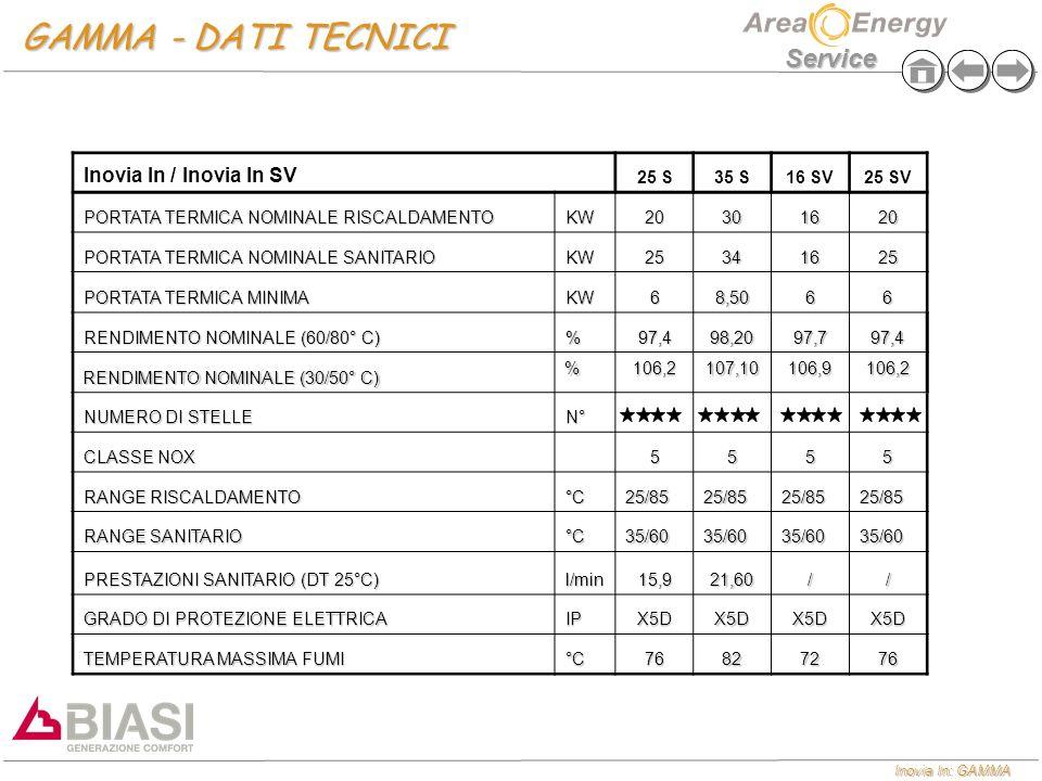 Inovia In: GAMMA Service GAMMA - DATI TECNICI Inovia In / Inovia In SV 25 S35 S16 SV25 SV PORTATA TERMICA NOMINALE RISCALDAMENTO KW20301620 PORTATA TE