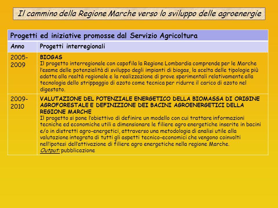 Il cammino della Regione Marche verso lo sviluppo delle agroenergie Progetti ed iniziative promosse dal Servizio Agricoltura AnnoProgetti interregiona