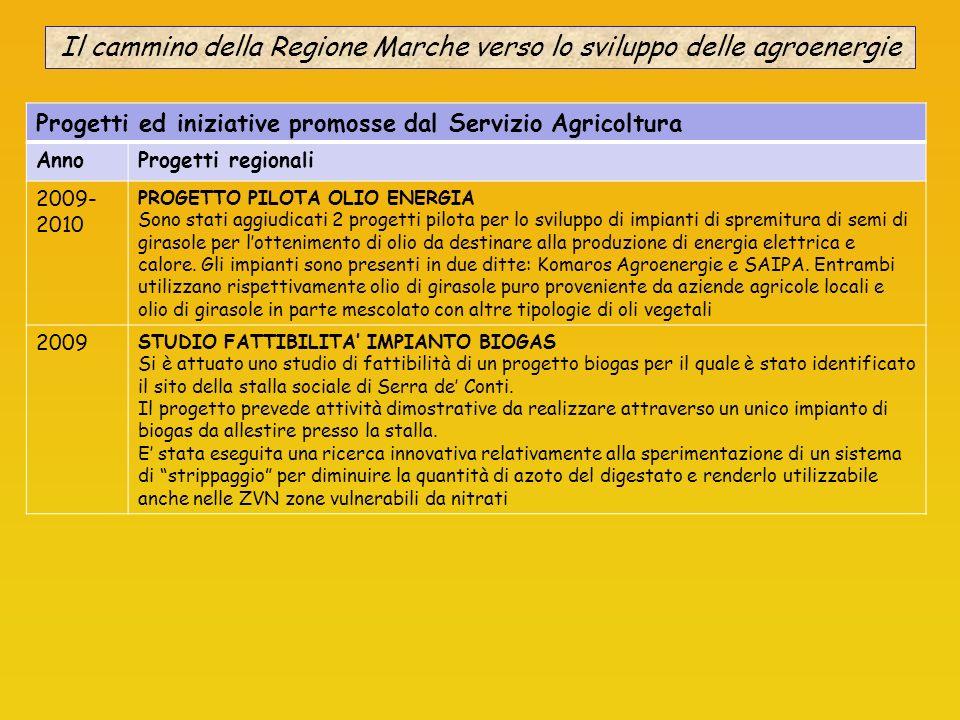 Il cammino della Regione Marche verso lo sviluppo delle agroenergie Progetti ed iniziative promosse dal Servizio Agricoltura AnnoProgetti regionali 20