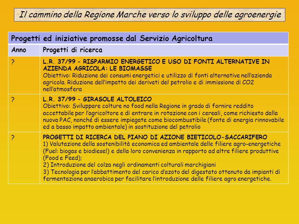 Il cammino della Regione Marche verso lo sviluppo delle agroenergie Progetti ed iniziative promosse dal Servizio Agricoltura AnnoProgetti di ricerca ?