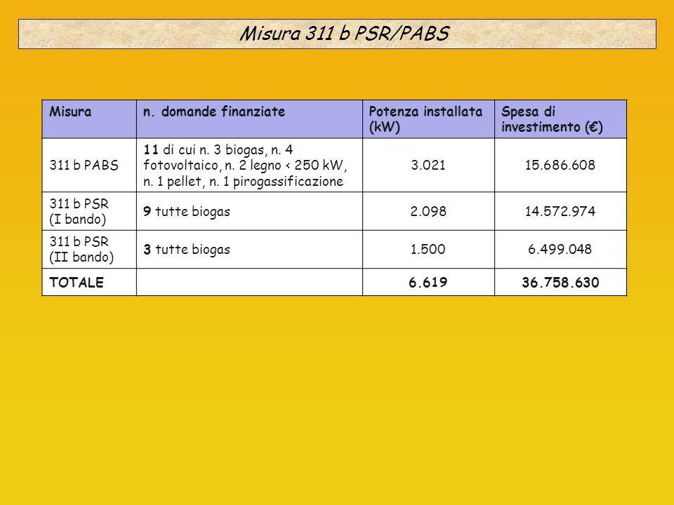 Misuran. domande finanziatePotenza installata (kW) Spesa di investimento () 311 b PABS 11 di cui n. 3 biogas, n. 4 fotovoltaico, n. 2 legno < 250 kW,