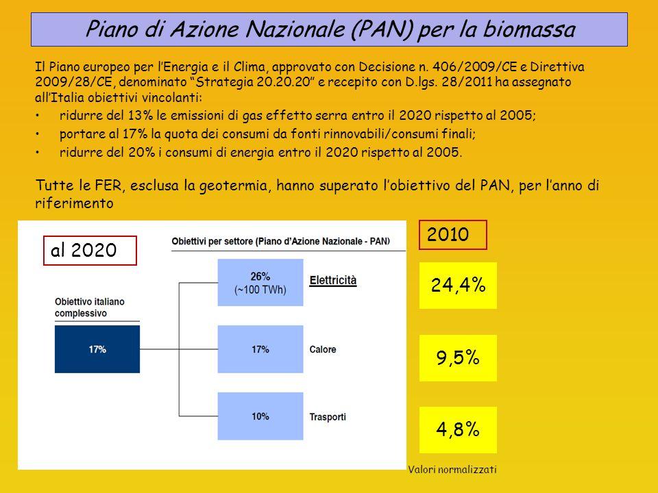Tutte le FER, esclusa la geotermia, hanno superato lobiettivo del PAN, per lanno di riferimento al 2020 2010 24,4% 9,5% 4,8% Piano di Azione Nazionale