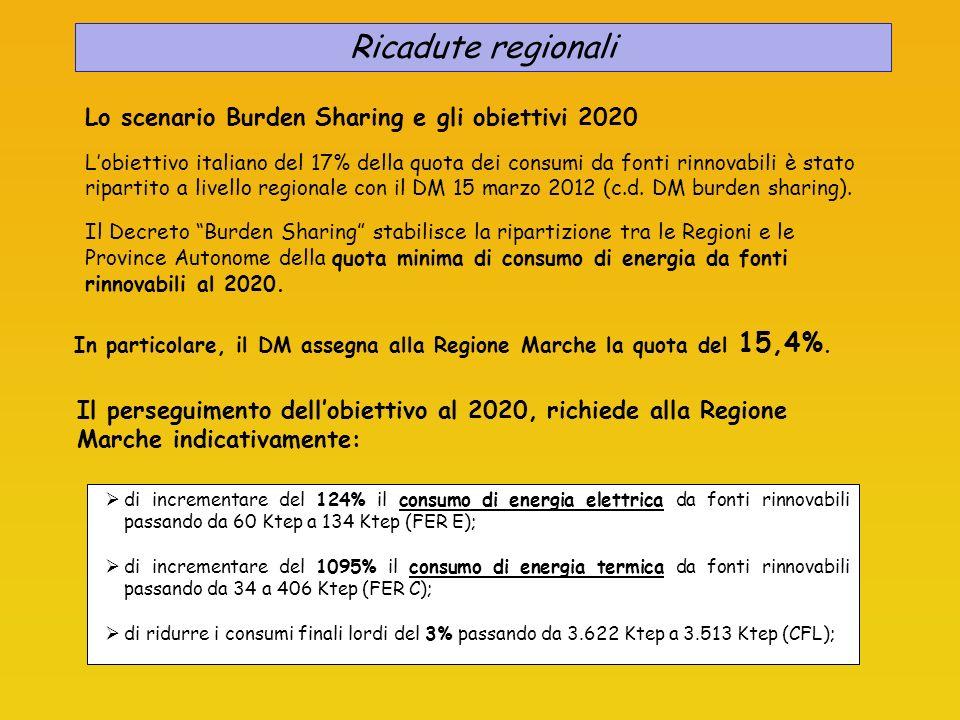 Lo scenario Burden Sharing e gli obiettivi 2020 Lobiettivo italiano del 17% della quota dei consumi da fonti rinnovabili è stato ripartito a livello r