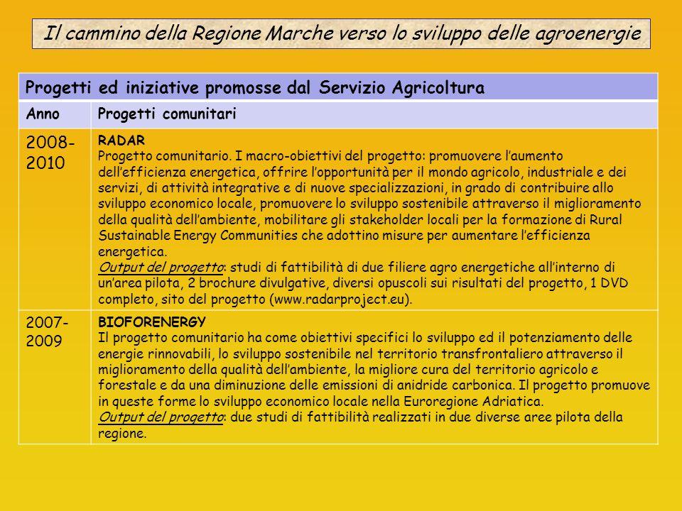 Il cammino della Regione Marche verso lo sviluppo delle agroenergie Progetti ed iniziative promosse dal Servizio Agricoltura AnnoProgetti comunitari 2