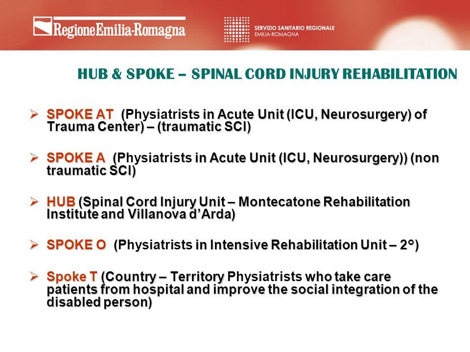 SPOKE AT ( in Acute Unit (ICU, Neurosurgery) of Trauma Center) – (traumatic SCI) SPOKE AT (Physiatrists in Acute Unit (ICU, Neurosurgery) of Trauma Ce
