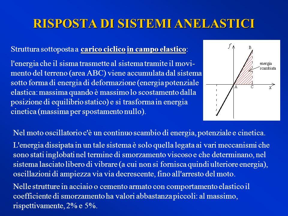 RISPOSTA DI SISTEMI ANELASTICI carico ciclico in campo elastico Struttura sottoposta a carico ciclico in campo elastico: l'energia che il sisma trasme
