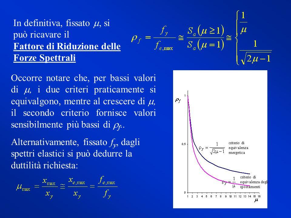 Alternativamente, fissato f y, dagli spettri elastici si può dedurre la duttilità richiesta: In definitiva, fissato, si può ricavare il Fattore di Rid