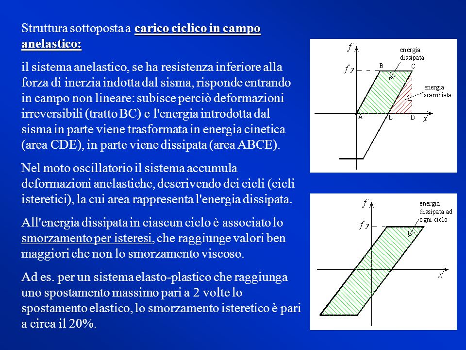 carico ciclico in campo anelastico: Struttura sottoposta a carico ciclico in campo anelastico: il sistema anelastico, se ha resistenza inferiore alla