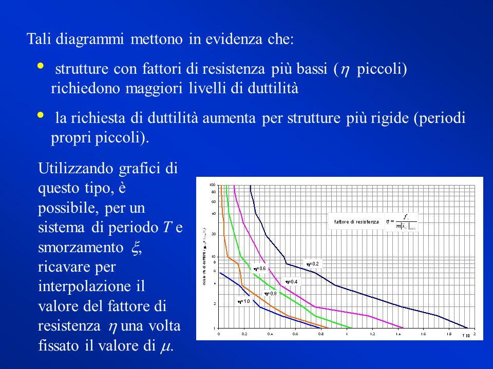 Tali diagrammi mettono in evidenza che: strutture con fattori di resistenza più bassi ( piccoli) richiedono maggiori livelli di duttilità la richiesta