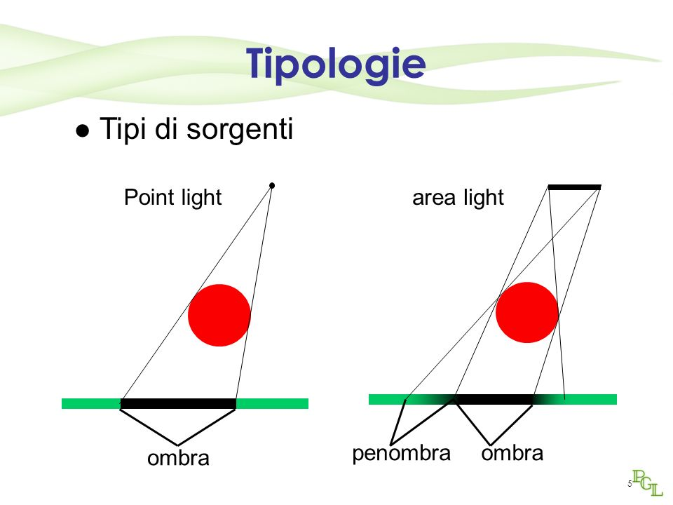 5 Tipi di sorgenti Point light ombra area light ombrapenombra Tipologie