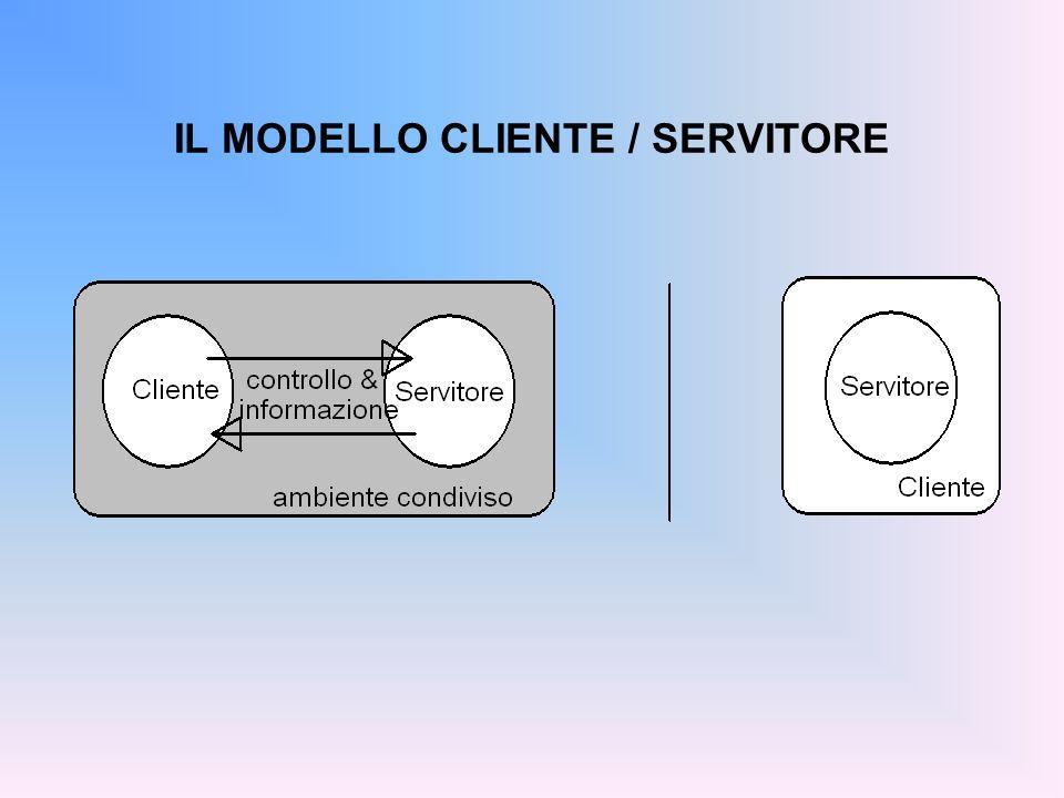 IL MODELLO CLIENTE / SERVITORE