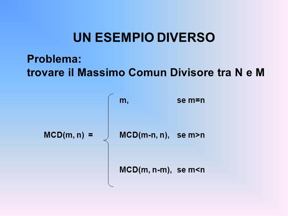 UN ESEMPIO DIVERSO Problema: trovare il Massimo Comun Divisore tra N e M m, se m=n MCD(m, n-m),se m<n MCD(m, n) =MCD(m-n, n),se m>n