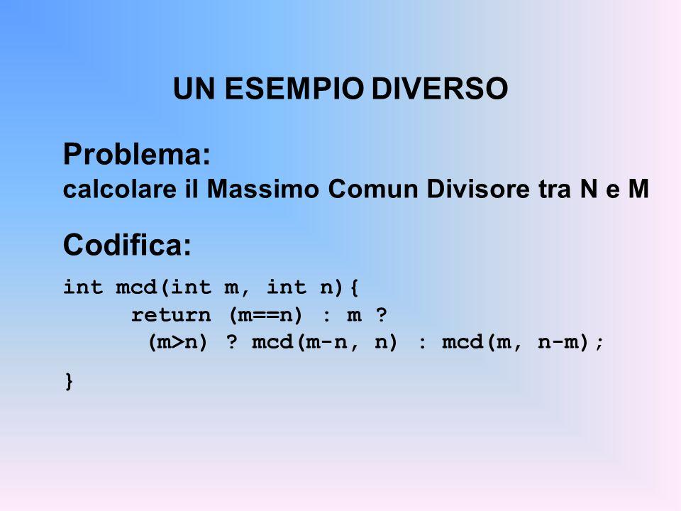 UN ESEMPIO DIVERSO Problema: calcolare il Massimo Comun Divisore tra N e M Codifica: int mcd(int m, int n){ return (m==n) : m .