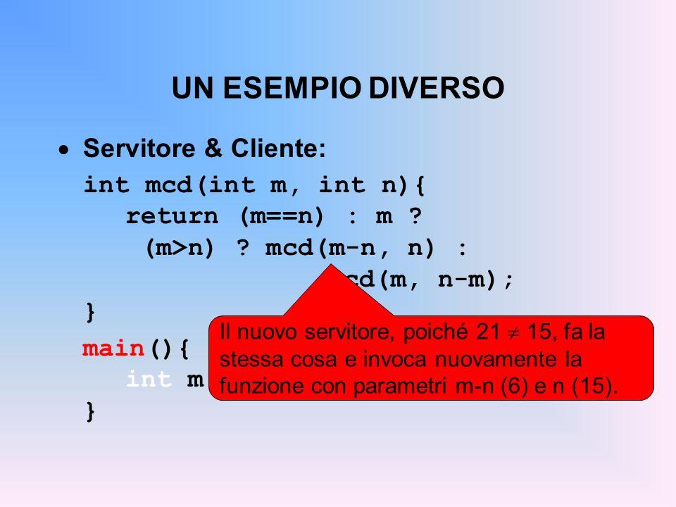 UN ESEMPIO DIVERSO Servitore & Cliente: int mcd(int m, int n){ return (m==n) : m .