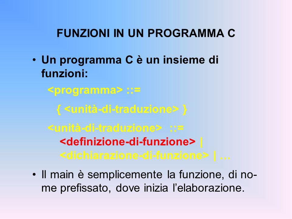 FUNZIONI IN UN PROGRAMMA C Un programma C è un insieme di funzioni: ::= { } ::= | | … Il main è semplicemente la funzione, di no- me prefissato, dove inizia lelaborazione.
