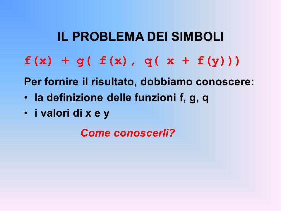 IL PROBLEMA DEI SIMBOLI f(x) + g( f(x), q( x + f(y))) Per fornire il risultato, dobbiamo conoscere: la definizione delle funzioni f, g, q i valori di x e y Come conoscerli