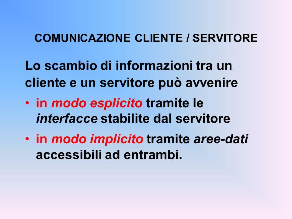 COMUNICAZIONE CLIENTE / SERVITORE Lo scambio di informazioni tra un cliente e un servitore può avvenire in modo esplicito tramite le interfacce stabilite dal servitore in modo implicito tramite aree-dati accessibili ad entrambi.