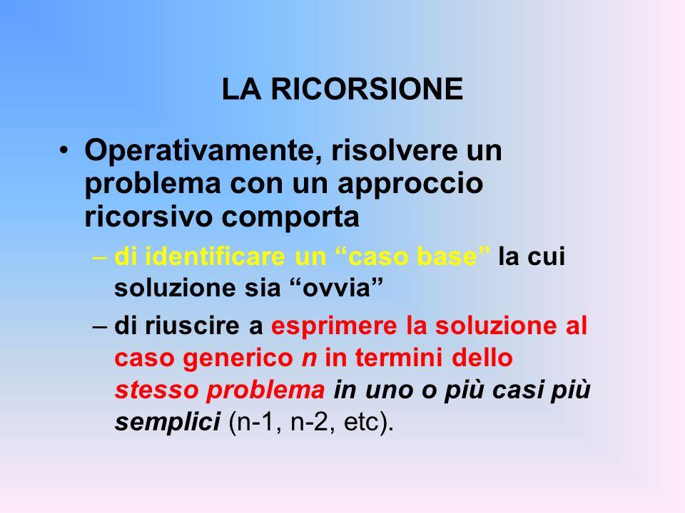 LA RICORSIONE Operativamente, risolvere un problema con un approccio ricorsivo comporta –di identificare un caso base la cui soluzione sia ovvia –di riuscire a esprimere la soluzione al caso generico n in termini dello stesso problema in uno o più casi più semplici (n-1, n-2, etc).