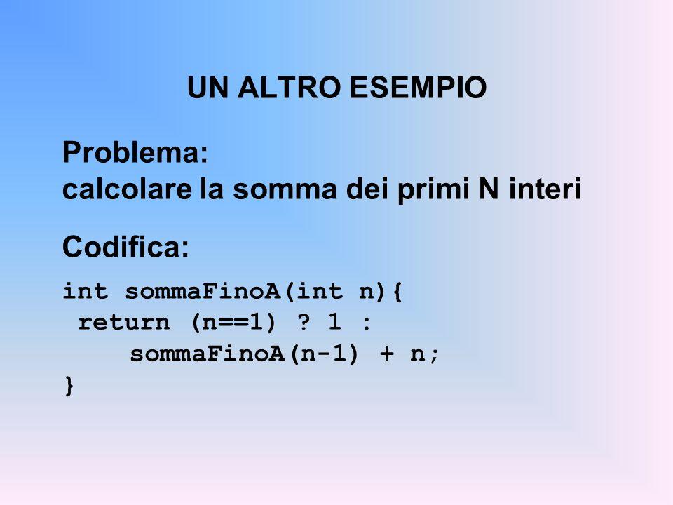 UN ALTRO ESEMPIO Problema: calcolare la somma dei primi N interi Codifica: int sommaFinoA(int n){ return (n==1) .