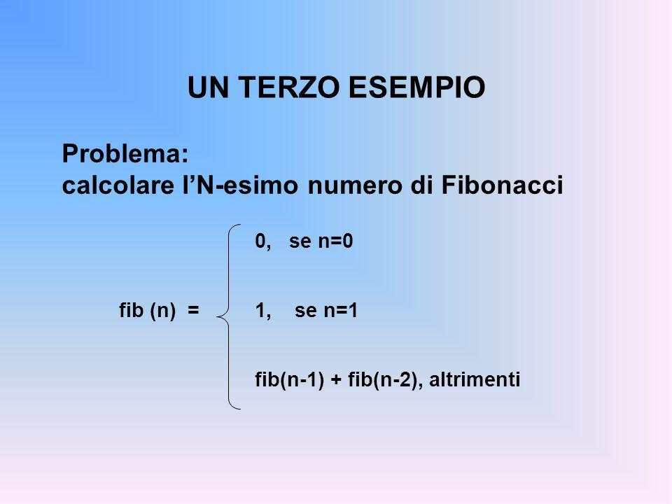 UN TERZO ESEMPIO Problema: calcolare lN-esimo numero di Fibonacci 0, se n=0 fib(n-1) + fib(n-2), altrimenti fib (n) =1, se n=1
