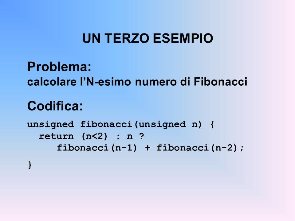 UN TERZO ESEMPIO Problema: calcolare lN-esimo numero di Fibonacci Codifica: unsigned fibonacci(unsigned n) { return (n<2) : n .