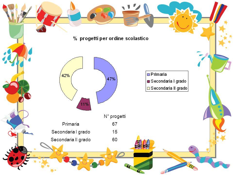 N° progetti Primaria67 Secondaria I grado15 Secondaria II grado60