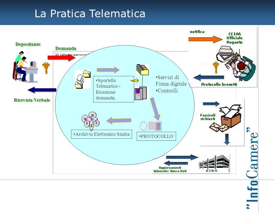 La Pratica Telematica Servizi di Firma digitale Controlli Sportello Telematico - Ricezione domanda. PROTOCOLLO Archivio Elettronico Simba Depositante