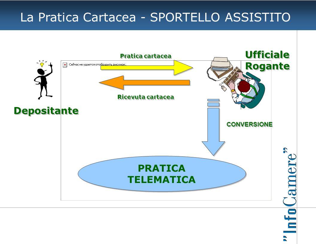 La Pratica Cartacea - SPORTELLO ASSISTITO Pratica cartacea Ricevuta cartacea PRATICA TELEMATICA CONVERSIONE Depositante Ufficiale Rogante