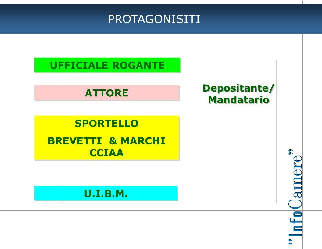 PROTAGONISITI UFFICIALE ROGANTE ATTORE SPORTELLO BREVETTI & MARCHI CCIAA SPORTELLO BREVETTI & MARCHI CCIAA U.I.B.M. Depositante/ Mandatario Depositant