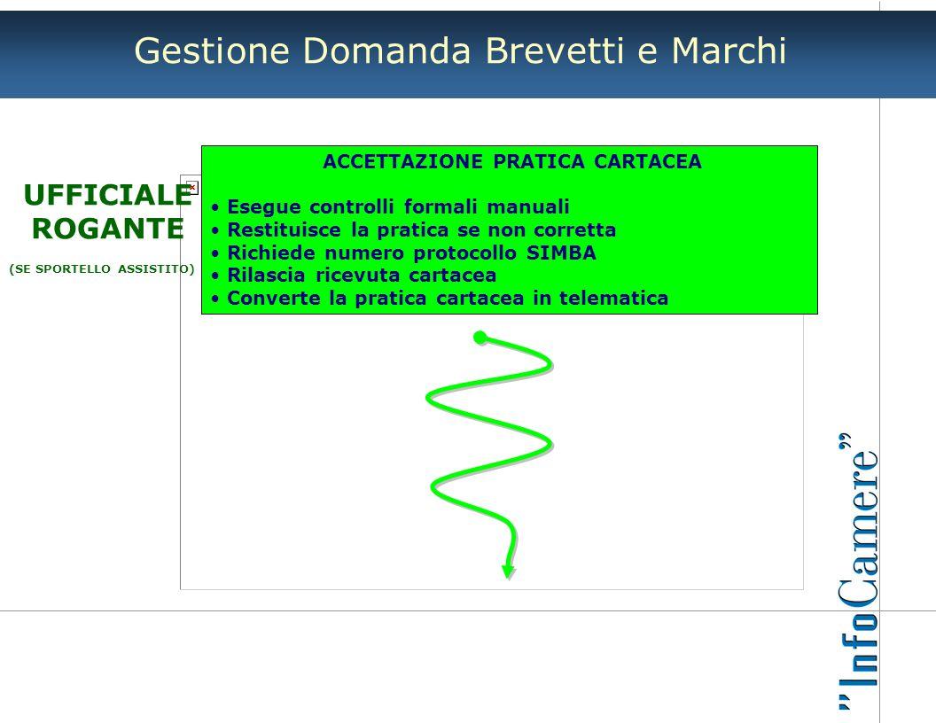 Gestione Domanda Brevetti e Marchi UFFICIALE ROGANTE (SE SPORTELLO ASSISTITO) ACCETTAZIONE PRATICA CARTACEA Esegue controlli formali manuali Restituis
