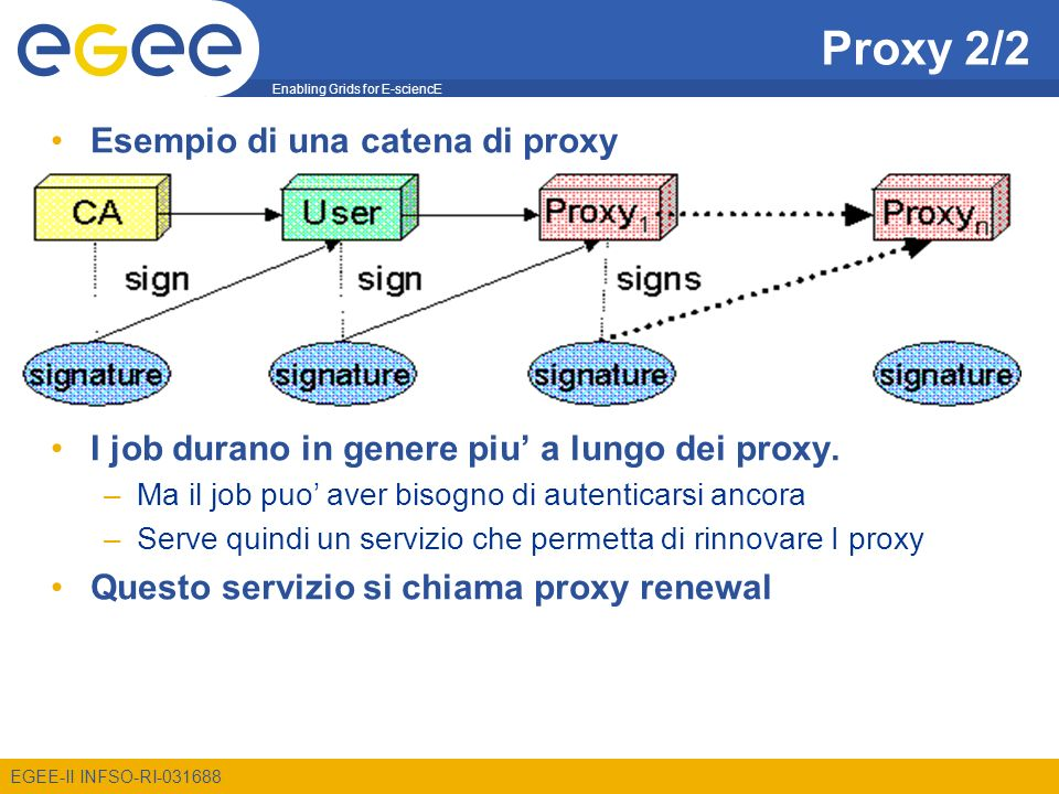 Enabling Grids for E-sciencE EGEE-II INFSO-RI-031688 Proxy 2/2 Esempio di una catena di proxy I job durano in genere piu a lungo dei proxy.