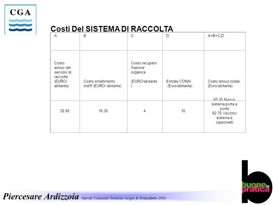 ABCDA+B+C-D Costo annuo del servizio di raccolta (EURO/ abitante) Costo smaltimento indiff (EURO/ abitante) Costo recupero frazione organica (EURO/abitante ) Entrate CONAI (Euro/abitante) Costo annuo totale (Euro/abitante) 52.6016.30410 65.30 Nuovo sistema porta a porta 82.70 Vecchio sistema a cassonetti Costi Del SISTEMA DI RACCOLTA