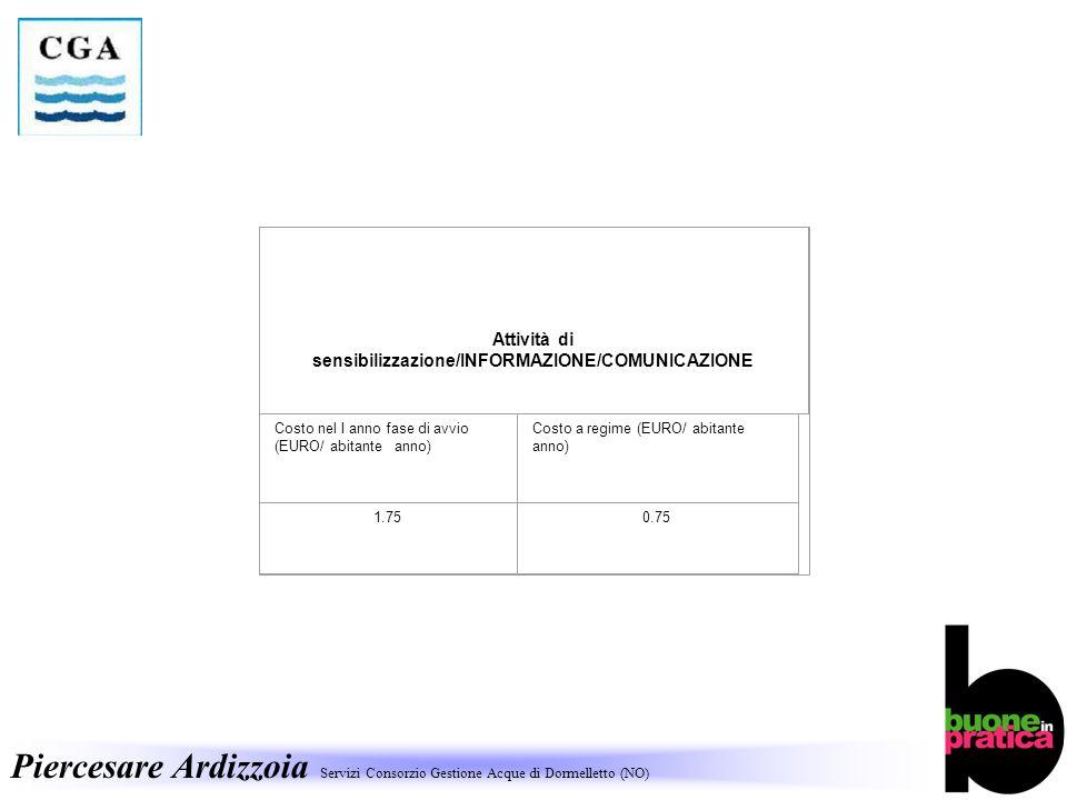 Piercesare Ardizzoia Servizi Consorzio Gestione Acque di Dormelletto (NO) Attività di sensibilizzazione/INFORMAZIONE/COMUNICAZIONE Costo nel I anno fase di avvio (EURO/ abitante anno) Costo a regime (EURO/ abitante anno) 1.750.75
