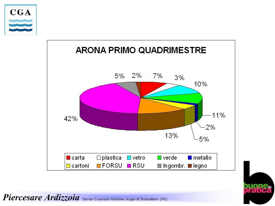 Piercesare Ardizzoia Servizi Consorzio Gestione Acque di Dormelletto (NO)
