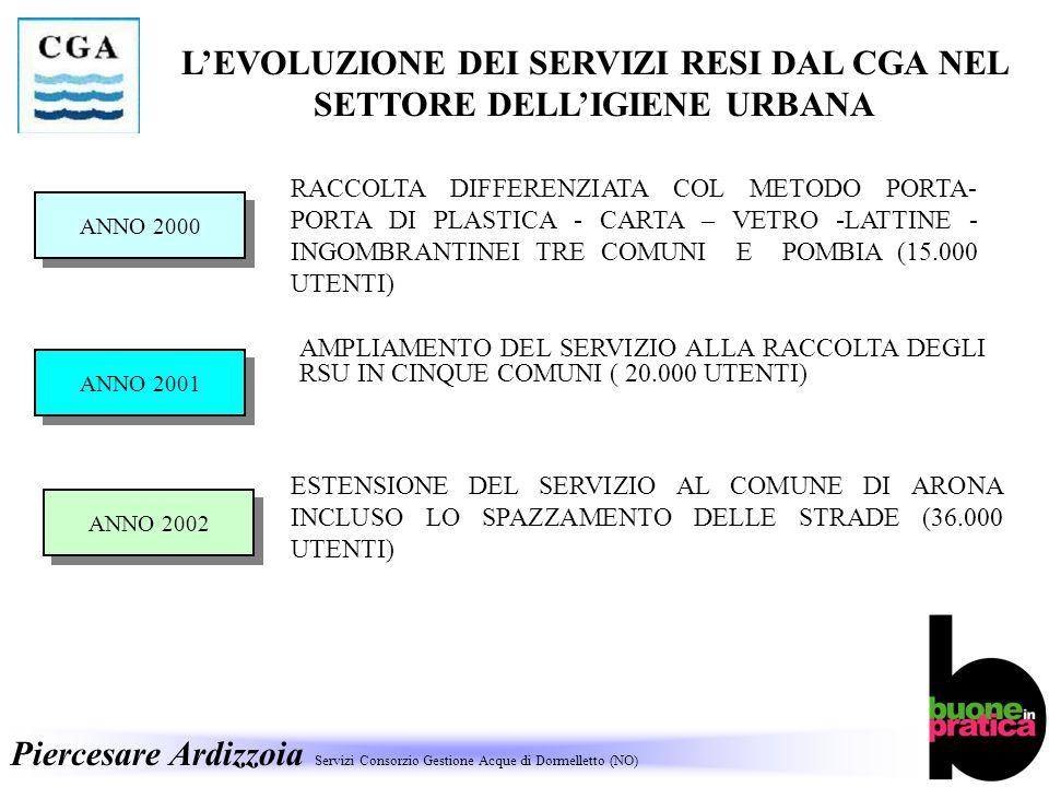 Piercesare Ardizzoia Servizi Consorzio Gestione Acque di Dormelletto (NO) LEVOLUZIONE DEI SERVIZI RESI DAL CGA NEL SETTORE DELLIGIENE URBANA RACCOLTA DIFFERENZIATA COL METODO PORTA- PORTA DI PLASTICA - CARTA – VETRO -LATTINE - INGOMBRANTINEI TRE COMUNI E POMBIA (15.000 UTENTI) ESTENSIONE DEL SERVIZIO AL COMUNE DI ARONA INCLUSO LO SPAZZAMENTO DELLE STRADE (36.000 UTENTI) AMPLIAMENTO DEL SERVIZIO ALLA RACCOLTA DEGLI RSU IN CINQUE COMUNI ( 20.000 UTENTI) ANNO 2000 ANNO 2001 ANNO 2002