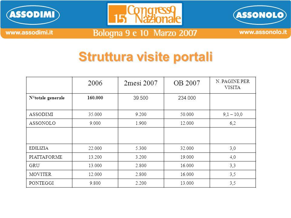 Struttura visite portali 20062mesi 2007OB 2007 N. PAGINE PER VISITA N°totale generale160.000 39.500234.000 ASSODIMI35.0009.20050.0009,1 – 10,0 ASSONOL