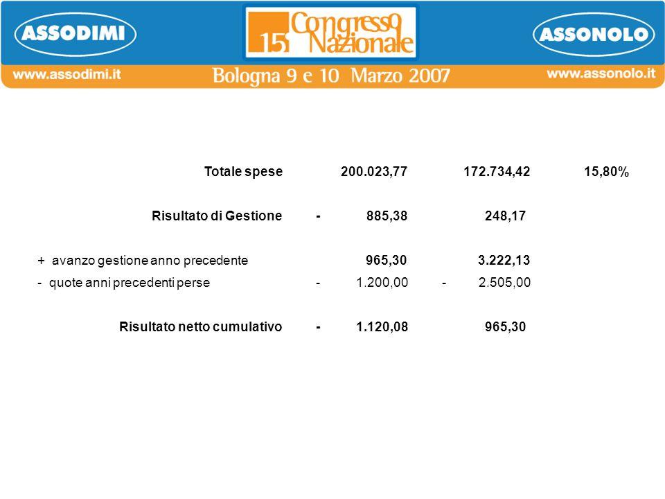Totale spese 200.023,77 172.734,4215,80% Risultato di Gestione- 885,38 248,17 + avanzo gestione anno precedente 965,30 3.222,13 - quote anni precedent