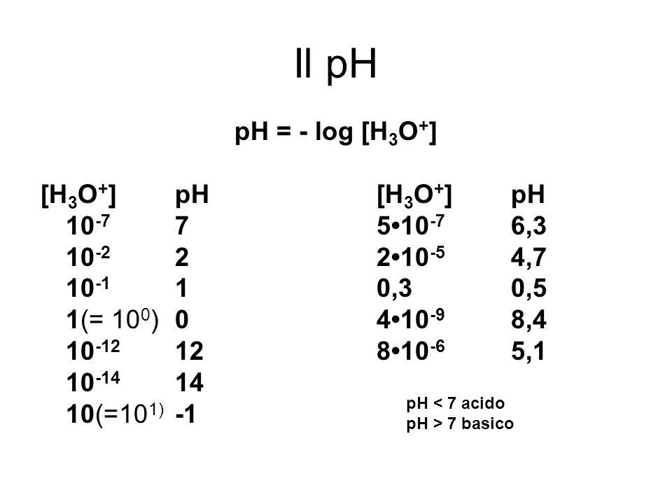 Il pH pH = - log [H 3 O + ] [H 3 O + ]pH[H 3 O + ]pH 10 -7 7510 -7 6,3 10 -2 2210 -5 4,7 10 -1 10,30,5 1(= 10 0 )0410 -9 8,4 10 -12 12810 -6 5,1 10 -1