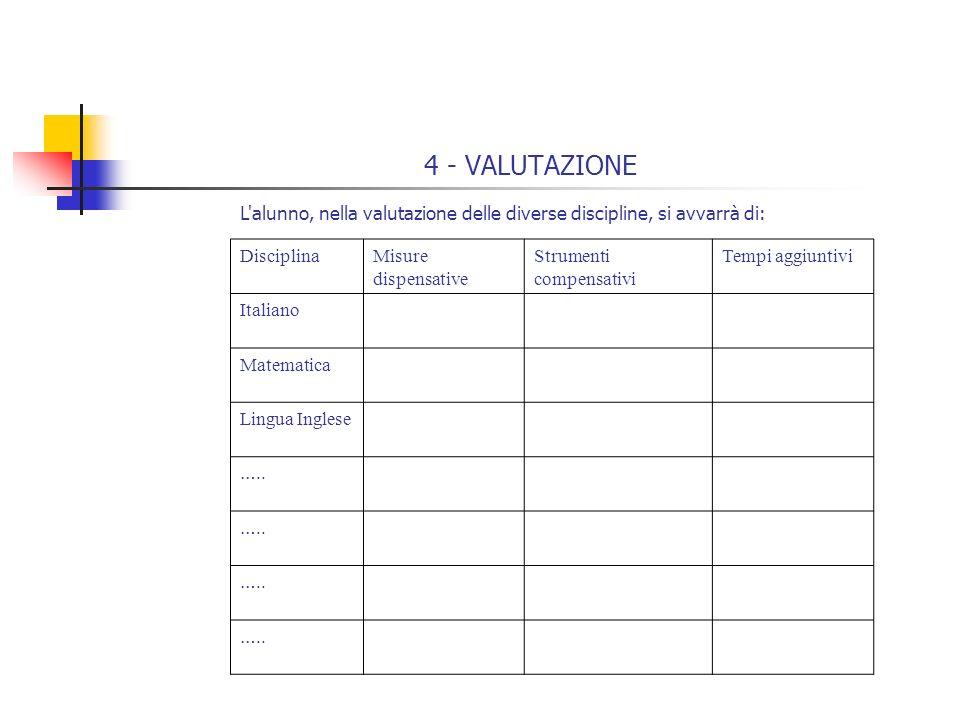 4 - VALUTAZIONE L'alunno, nella valutazione delle diverse discipline, si avvarrà di: DisciplinaMisure dispensative Strumenti compensativi Tempi aggiun