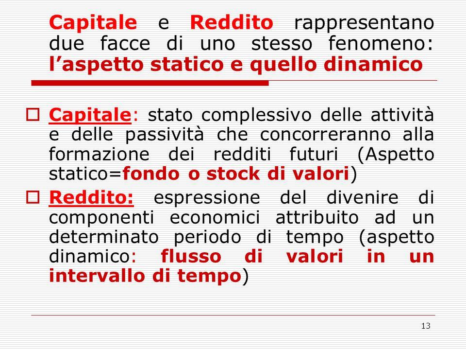 13 Capitale e Reddito rappresentano due facce di uno stesso fenomeno: laspetto statico e quello dinamico Capitale: stato complessivo delle attività e