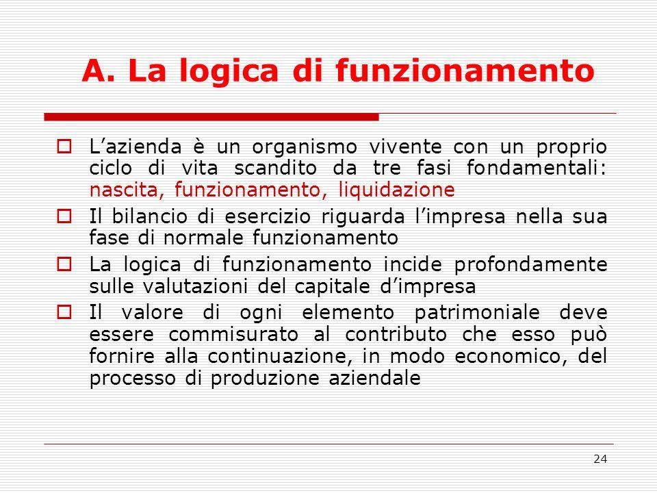 24 A. La logica di funzionamento Lazienda è un organismo vivente con un proprio ciclo di vita scandito da tre fasi fondamentali: nascita, funzionament