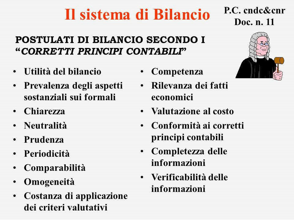 POSTULATI DI BILANCIO SECONDO I CORRETTI PRINCIPI CONTABILI Utilità del bilancio Prevalenza degli aspetti sostanziali sui formali Chiarezza Neutralità
