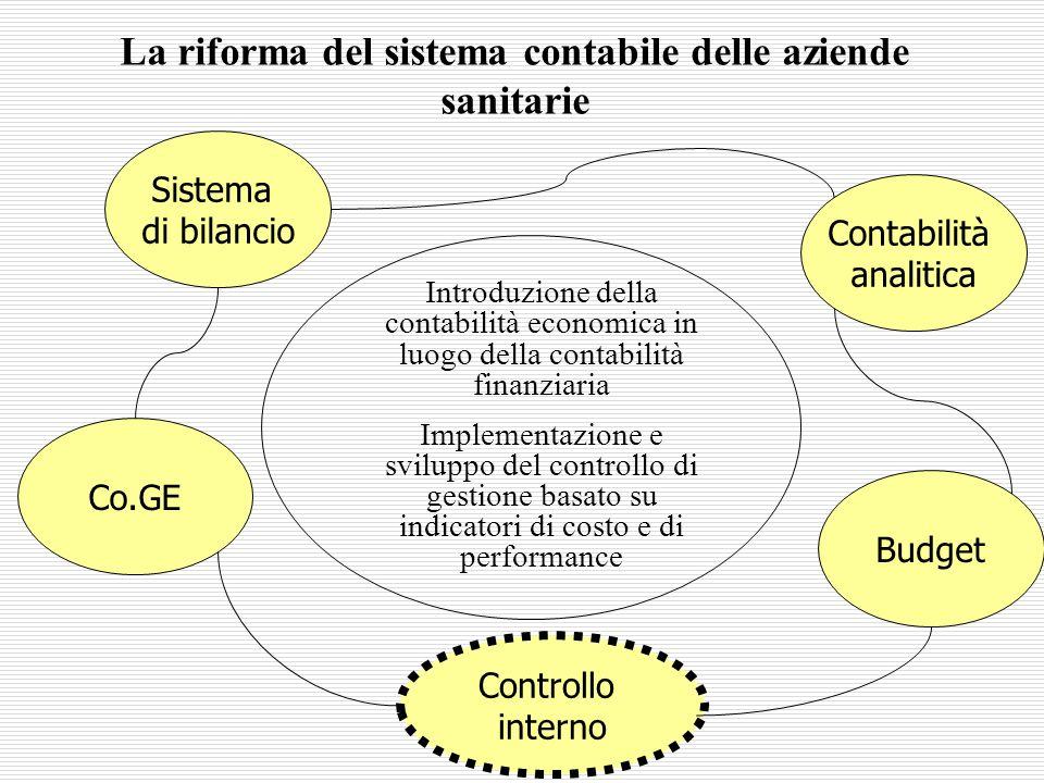 Sistema di bilancio Contabilità analitica Budget La riforma del sistema contabile delle aziende sanitarie Introduzione della contabilità economica in