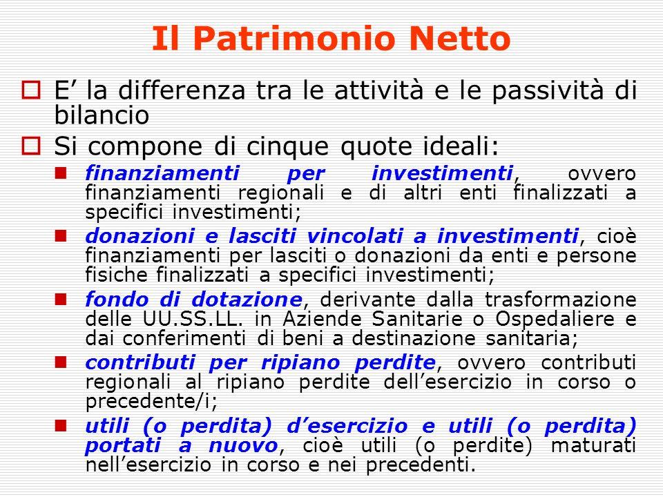 Il Patrimonio Netto E la differenza tra le attività e le passività di bilancio Si compone di cinque quote ideali: finanziamenti per investimenti, ovve