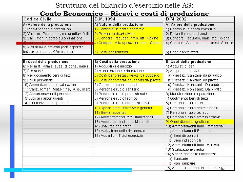 58 Struttura del bilancio desercizio nelle AS: Conto Economico – Ricavi e costi di produzione