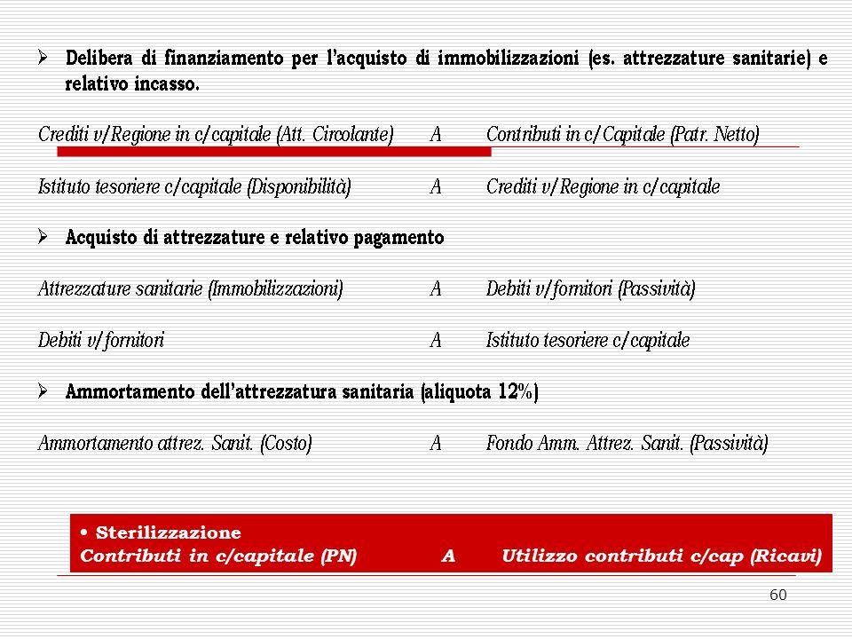 60 Sterilizzazione Contributi in c/capitale (PN) A Utilizzo contributi c/cap (Ricavi)